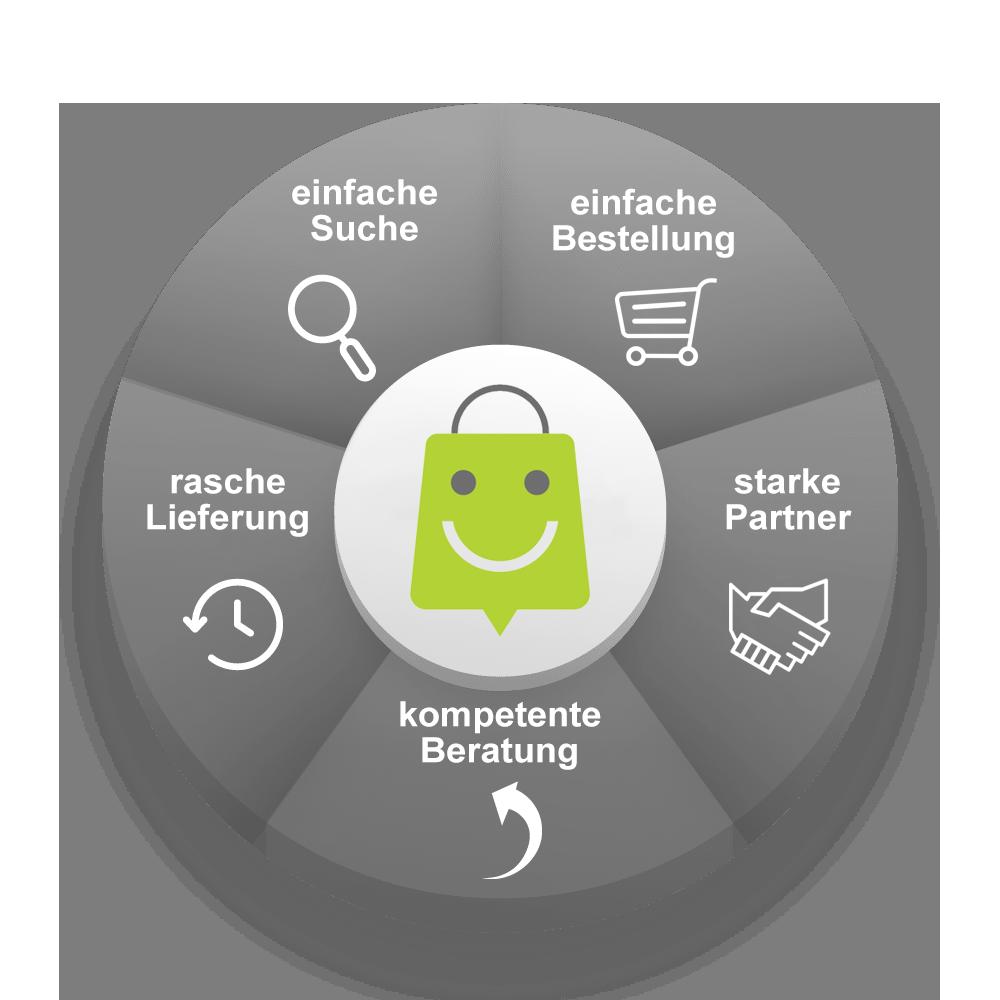 EasyShops Vorteile
